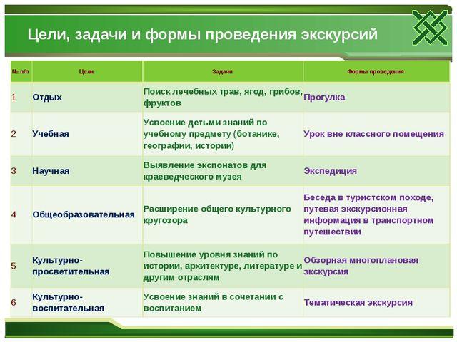 Цели, задачи и формы проведения экскурсий № п/п Цели Задачи Формы проведен...