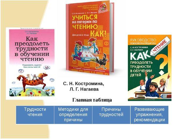 Главная таблица С. Н. Костромина, Л. Г. Нагаева Трудности чтения Методики для...