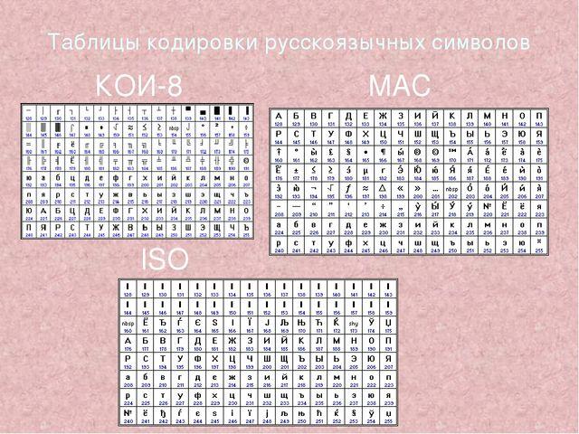 Таблицы кодировки русскоязычных символов КОИ-8 MAC ISO