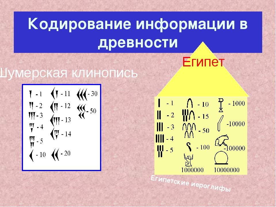 Кодирование информации в древности Египетские иероглифы Шумерская клинопись Е...