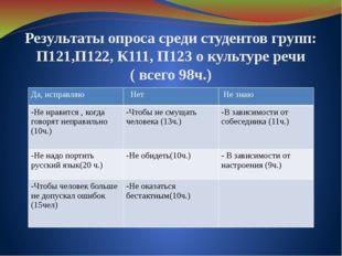 Результаты опроса среди студентов групп: П121,П122, К111, П123 о культуре реч