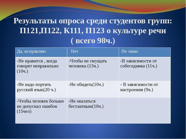 Результаты опроса среди студентов групп: П121,П122, К111, П123 о культуре реч...