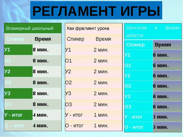 РЕГЛАМЕНТ ИГРЫ Всемирный школьный Спикер Время У1 8мин. О1 8мин. У2 8мин. О2...
