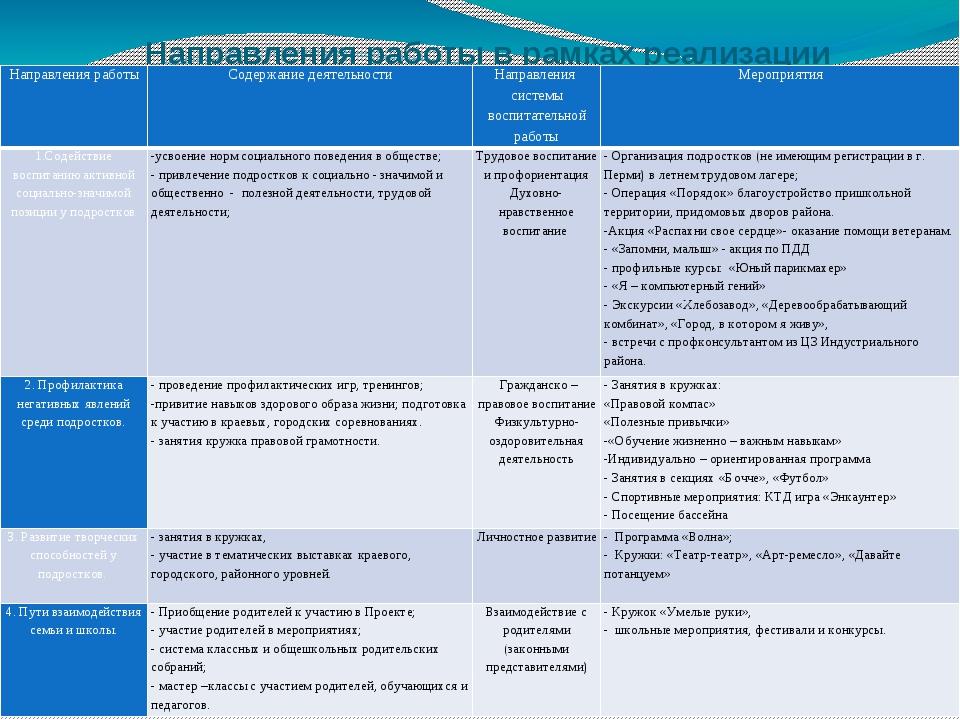 Направления работы в рамках реализации Проекта: Направления работы Содержание...