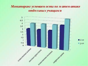 Мониторинг успеваемости по математике отдельных учащихся