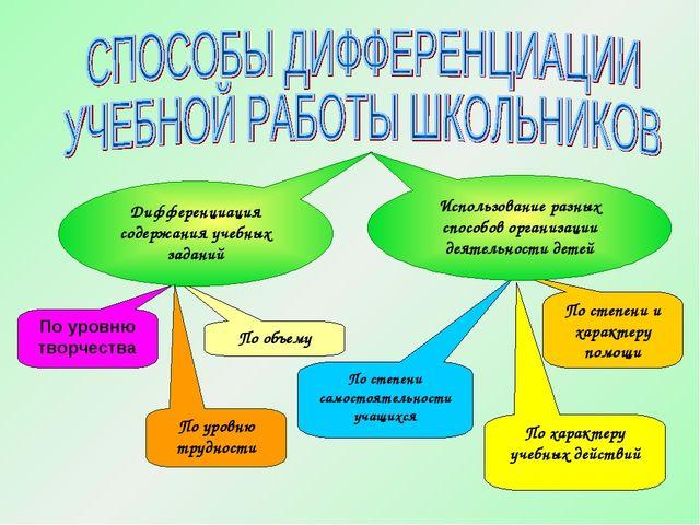 По характеру учебных действий По степени самостоятельности учащихся По степен...