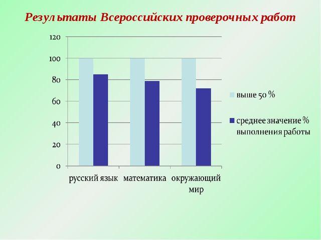 Результаты Всероссийских проверочных работ