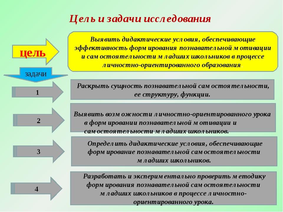 Цель и задачи исследования Выявитьдидактическиеусловия, обеспечивающие эффе...