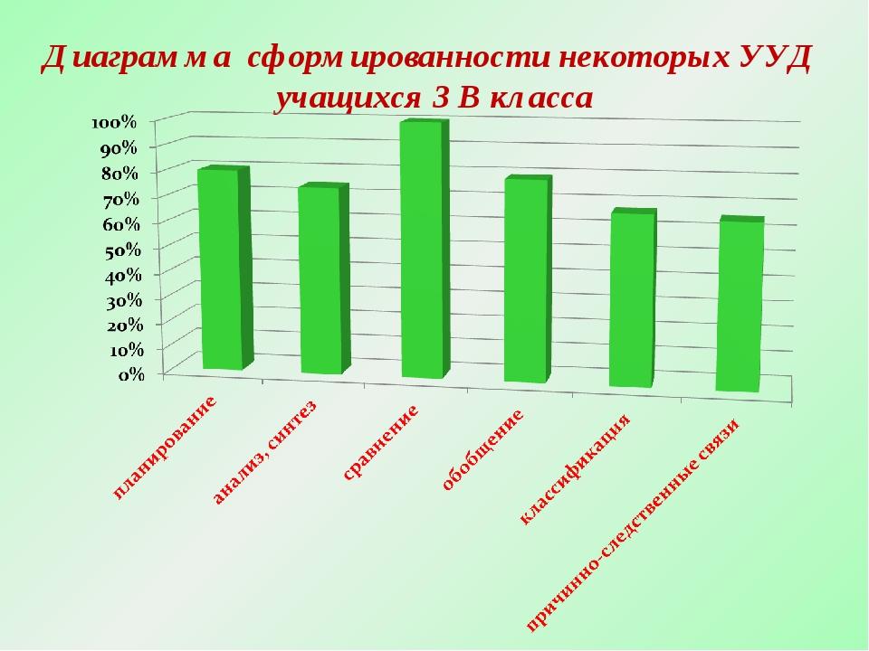 Диаграмма сформированности некоторых УУД учащихся 3 В класса