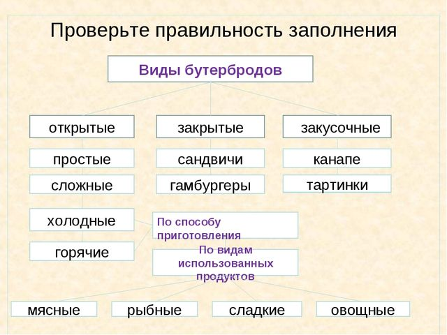 Проверьте правильность заполнения Виды бутербродов открытые простые сложные х...
