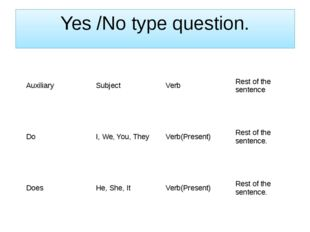 Yes /No type question. Auxiliary Subject Verb Rest of the sentence Do I, We,
