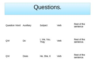 Questions. Question Word Auxiliary Subject Verb Rest of the sentence QW Do I,