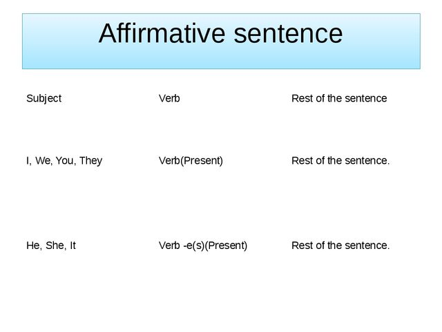 Affirmative sentence Subject Verb Rest of the sentence I, We, You, They Verb(...