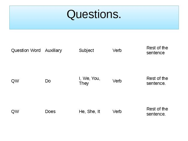 Questions. Question Word Auxiliary Subject Verb Rest of the sentence QW Do I,...