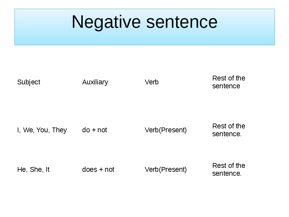 Negative sentence Subject Auxiliary Verb Rest of the sentence I, We, You, The...