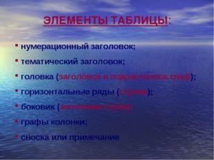 ЭЛЕМЕНТЫ ТАБЛИЦЫ: нумерационный заголовок; тематический заголовок; головка (з