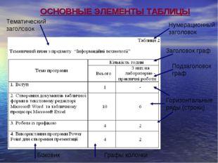 Нумерационный заголовок Тематический заголовок Горизонтальные ряды (строки) Б