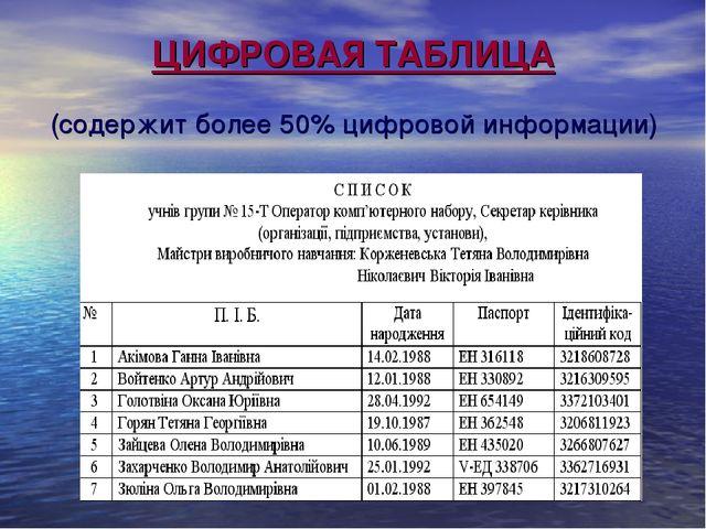 ЦИФРОВАЯ ТАБЛИЦА (содержит более 50% цифровой информации)