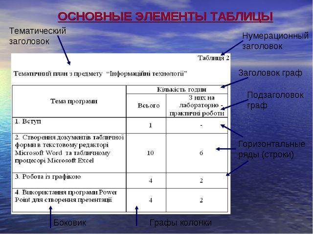 Нумерационный заголовок Тематический заголовок Горизонтальные ряды (строки) Б...