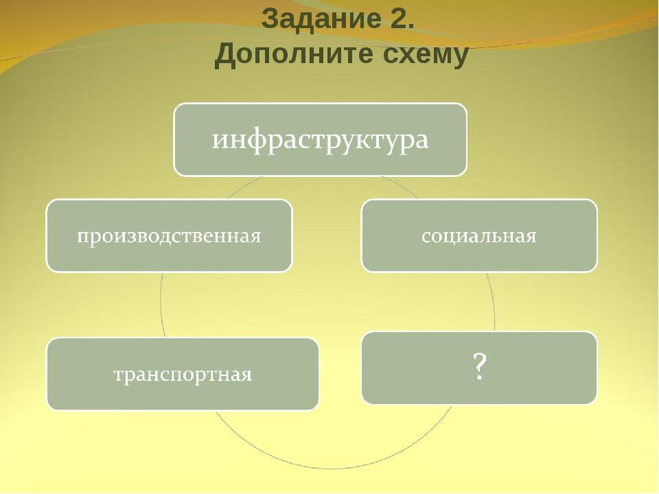 Задание 2. Дополните схему