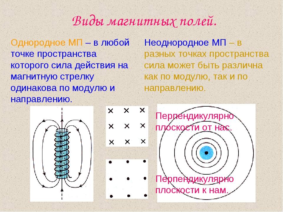 Виды магнитных полей. Однородное МП – в любой точке пространства которого сил...