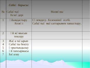 № Сабақ барысы: Сабақтың Кезеңдері Мазмұны 1Ұйымдастыру КезеңіСәлемдесу
