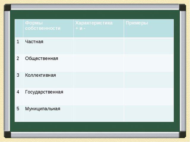 Формы собственностиХарактеристика + и -Примеры 1Частная 2Общественная...