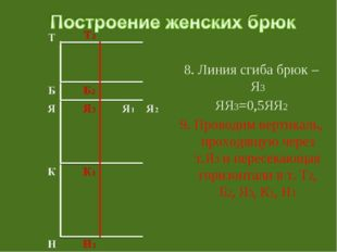 8. Линия сгиба брюк – Я3 ЯЯ3=0,5ЯЯ2 9. Проводим вертикаль, проходящую через