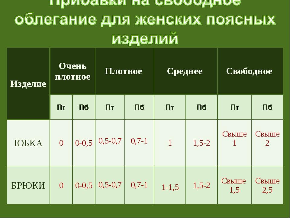 Изделие Очень плотноеПлотное Среднее Свободное  ПтПбПтПбПтПбПтПб...
