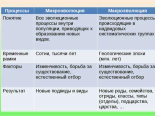 Процессы Микроэволюция Макроэволюция ПонятиеВсе эволюционные процессы внут