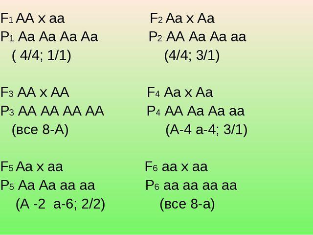 F1 АА х аа F2 Аа х Аа Р1 Аа Аа Аа Аа Р2 АА Аа Аа аа ( 4/4; 1/1) (4/4; 3/1) F...