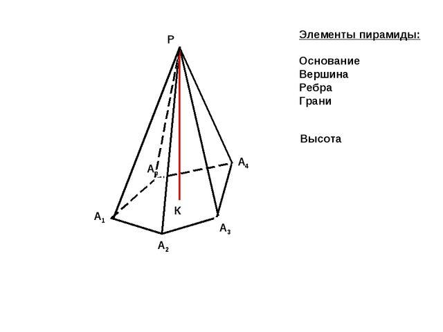 А1 А2 А3 А4 Аn P Элементы пирамиды: Основание Вершина Ребра Грани Высота К