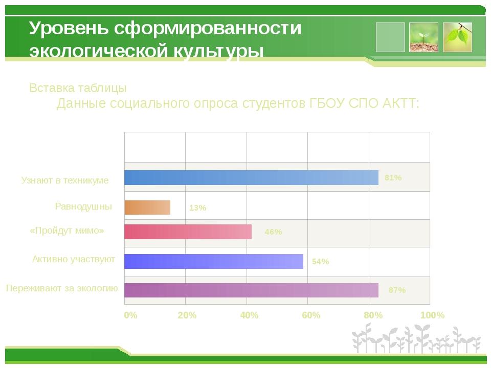Уровень сформированности экологической культуры Узнают в техникуме Равнодушны...