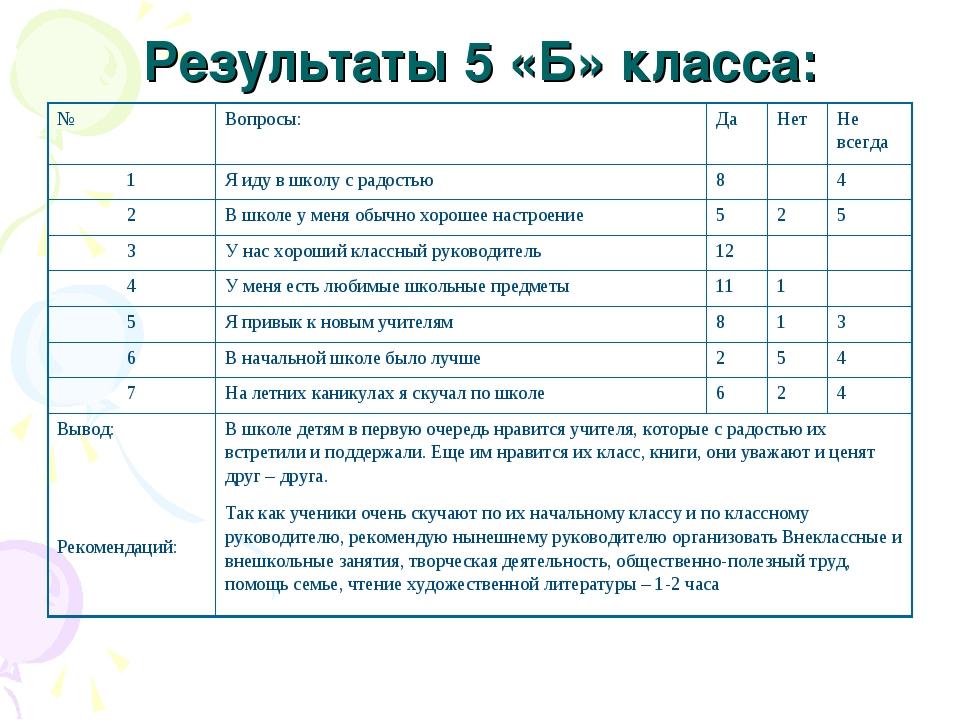 Результаты 5 «Б» класса: №Вопросы: ДаНетНе всегда 1Я иду в школу с радос...