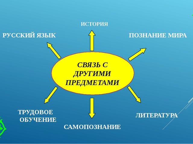 СВЯЗЬ С ДРУГИМИ ПРЕДМЕТАМИ ИСТОРИЯ ПОЗНАНИЕ МИРА РУССКИЙ ЯЗЫК ЛИТЕРАТУРА САМО...