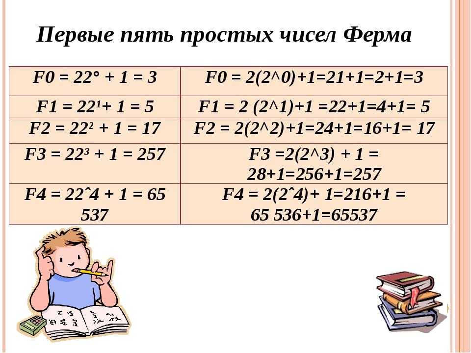 Первые пять простых чисел Ферма F0= 22°+ 1 =3 F0= 2(2^0)+1=21+1=2+1=3 F1=...