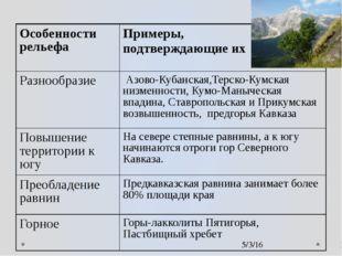 Особенности рельефа Примеры, подтверждающие их Разнообразие Азово-Кубанская,