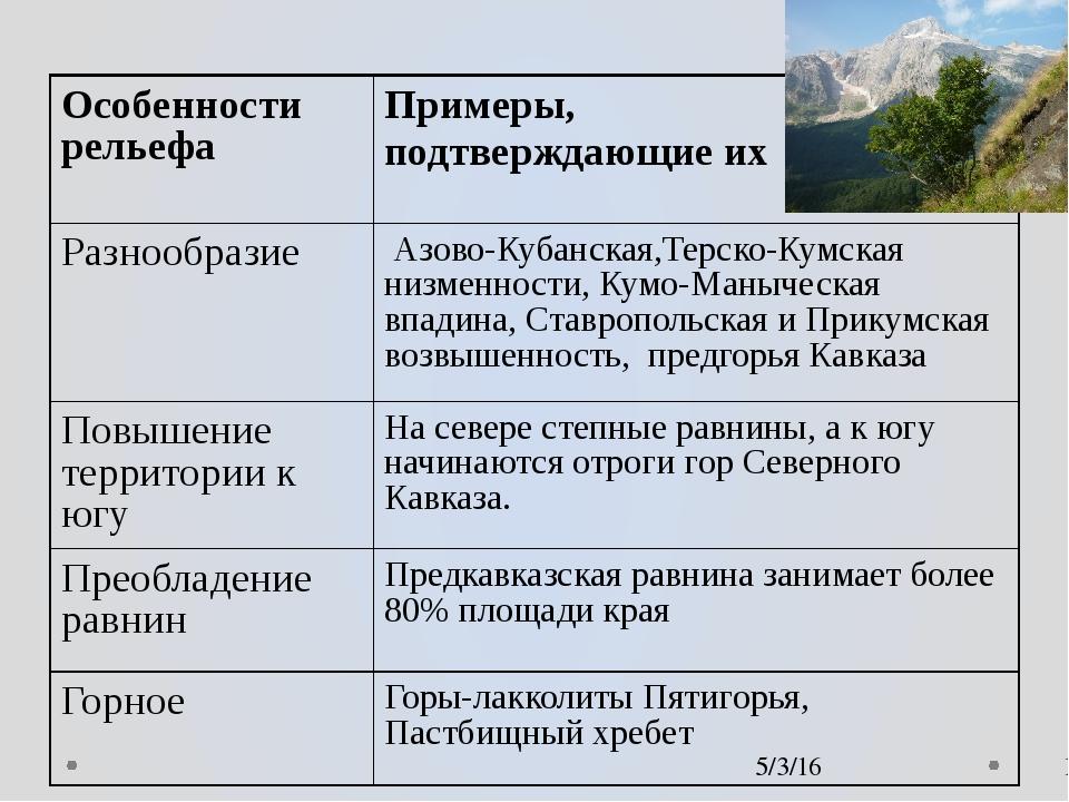 Особенности рельефа Примеры, подтверждающие их Разнообразие Азово-Кубанская,...