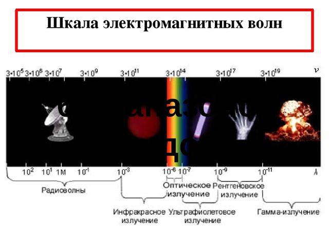Шкала электромагнитных волн 6 диапазонов (видов)