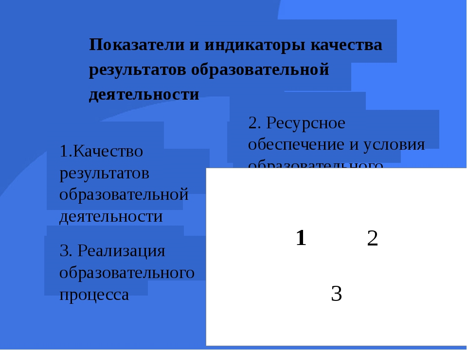 Показатели и индикаторы качества результатов образовательной деятельности 2....