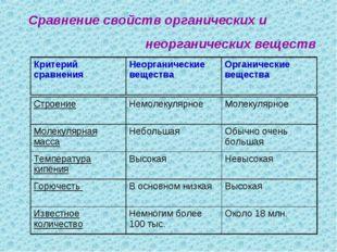 Сравнение свойств органических и неорганических веществ СтроениеНемолекулярн