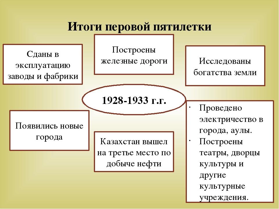 Итоги перовой пятилетки 1928-1933 г.г. Сданы в эксплуатацию заводы и фабрики...