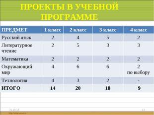 ПРОЕКТЫ В УЧЕБНОЙ ПРОГРАММЕ * * ПРЕДМЕТ1 класс2 класс3 класс4 класс Русск