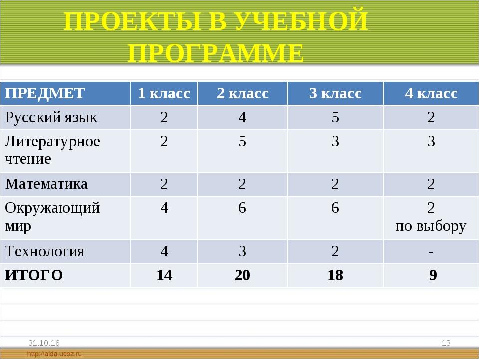 ПРОЕКТЫ В УЧЕБНОЙ ПРОГРАММЕ * * ПРЕДМЕТ1 класс2 класс3 класс4 класс Русск...