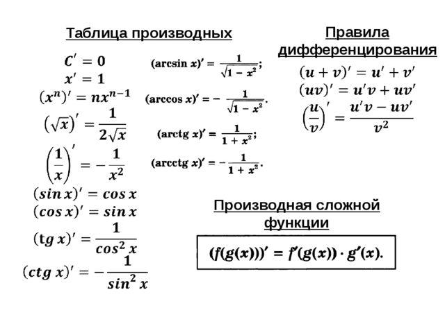 Таблица производных Правила дифференцирования Производная сложной функции