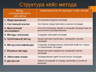 Структура кейс-метода Метод, интегрированный в кейс-метод Характеристика его