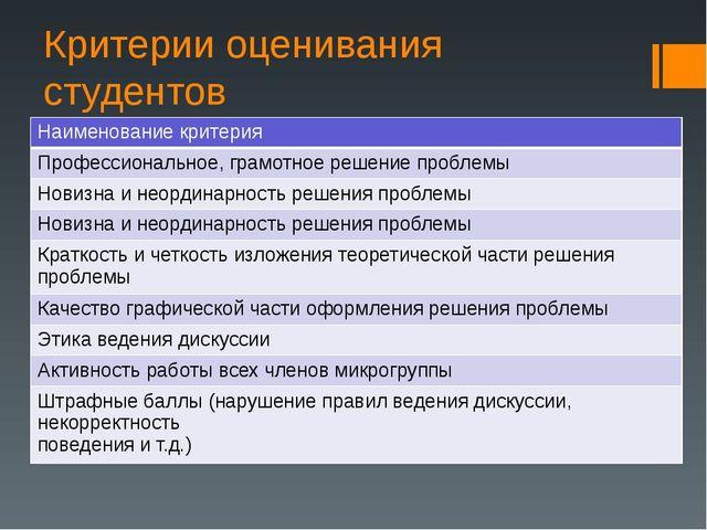 Критерии оценивания студентов Наименование критерия Профессиональное, грамотн...