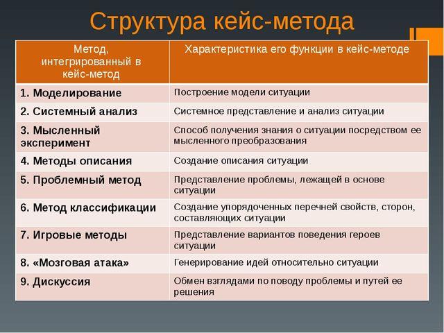Структура кейс-метода Метод, интегрированный в кейс-метод Характеристика его...