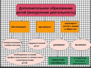 Дополнительное образование детей (внеурочная деятельность) обеспечивает орган