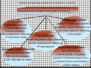 Модель внеурочной деятельности в МБОУ СОШ№2 Спортивно- оздоровительное «Подв